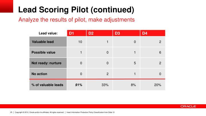 Lead Scoring Pilot (continued)