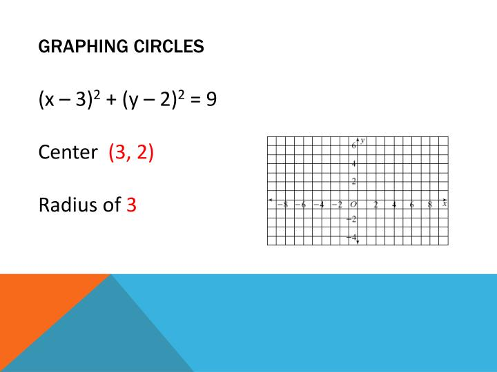 Graphing Circles