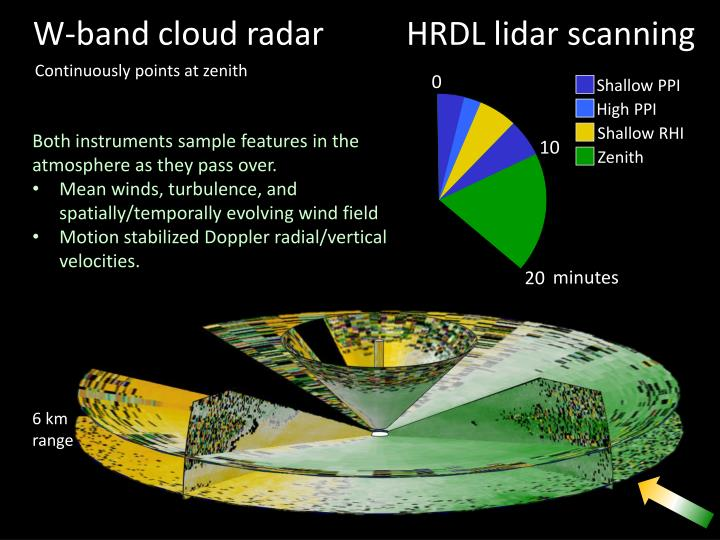 W-band cloud radar