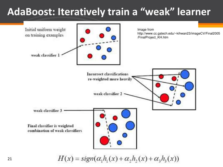 """AdaBoost: Iteratively train a """"weak"""" learner"""