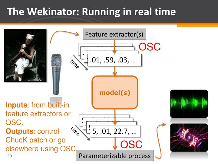 The Wekinator: Running in real time