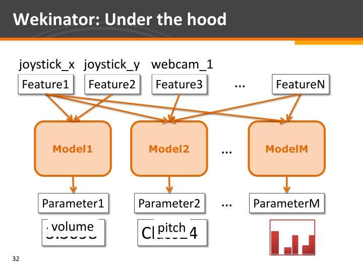 Wekinator: Under the hood