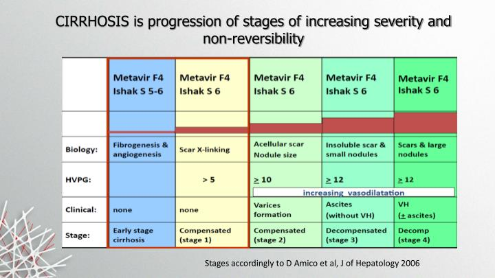 CIRRHOSIS is progression of stages of increasing severity and