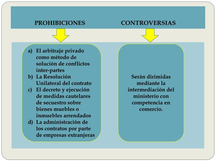 PROHIBICIONES		CONTROVERSIAS