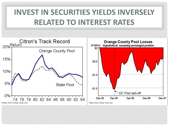 Invest in securities yields inversely  related to interest rates