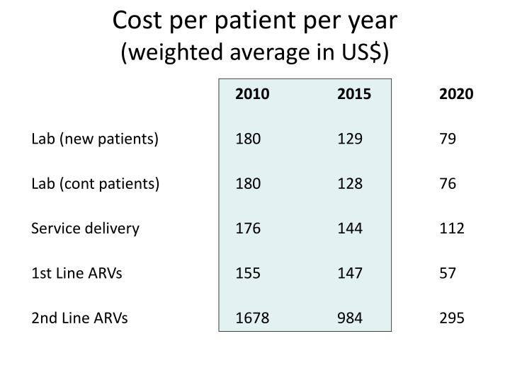 Cost per patient per year