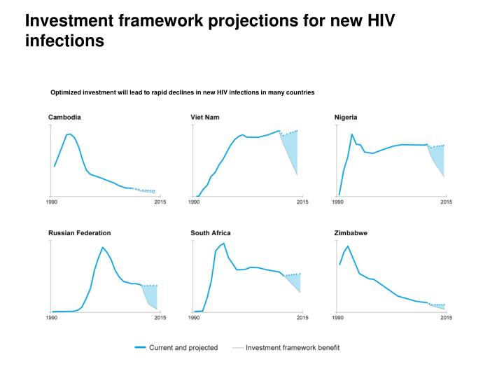 Investment framework projections for new HIV infections