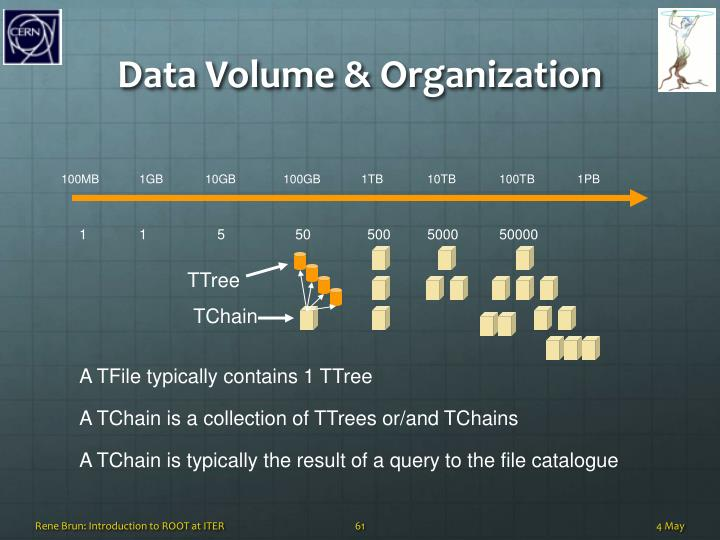 Data Volume &
