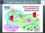 lhc expts data flow