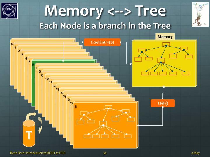 Memory <--> Tree