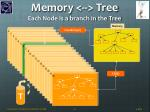 memory tree each node is a branch in the tree