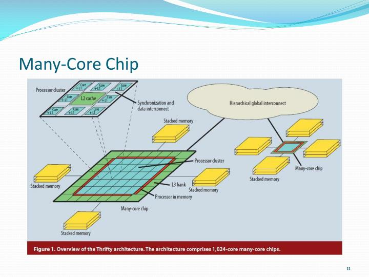 Many-Core Chip