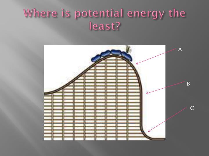 Where is potential energy the least?
