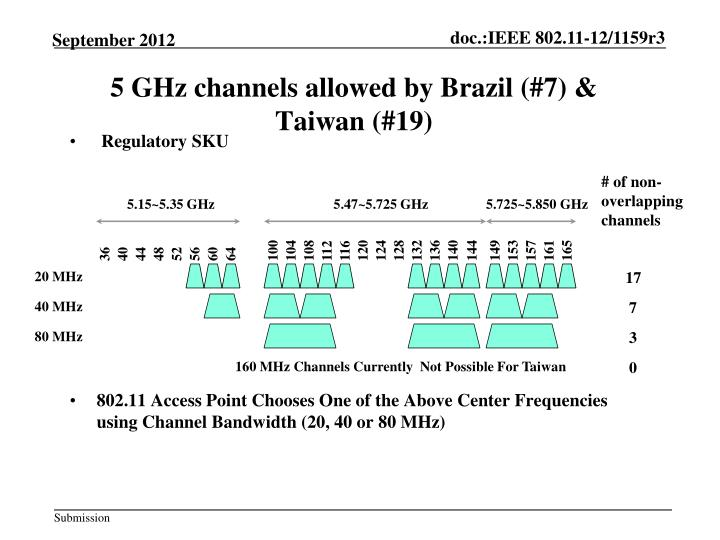 5 GHz channels allowed by Brazil (#7) &  Taiwan (#19)