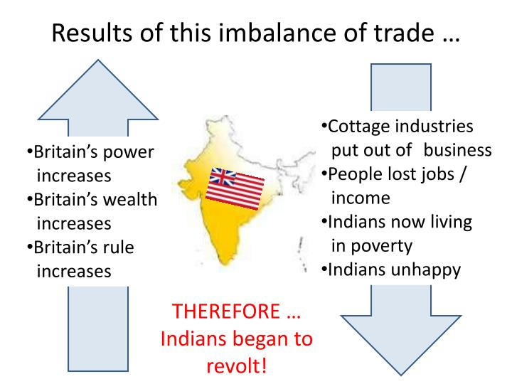 Results of this imbalance of trade …