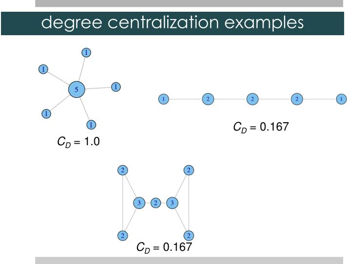 degree centralization examples