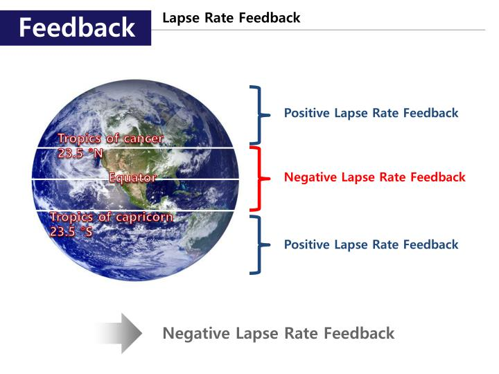 Lapse Rate Feedback