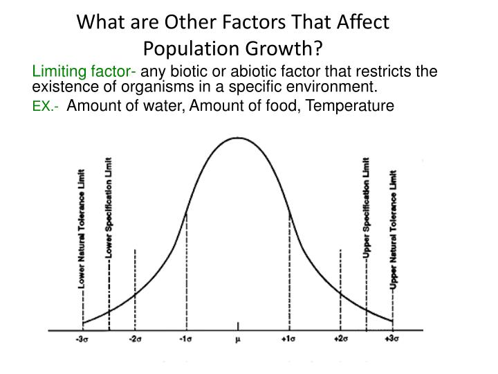 What are Other Factors That Affect Population Growth?