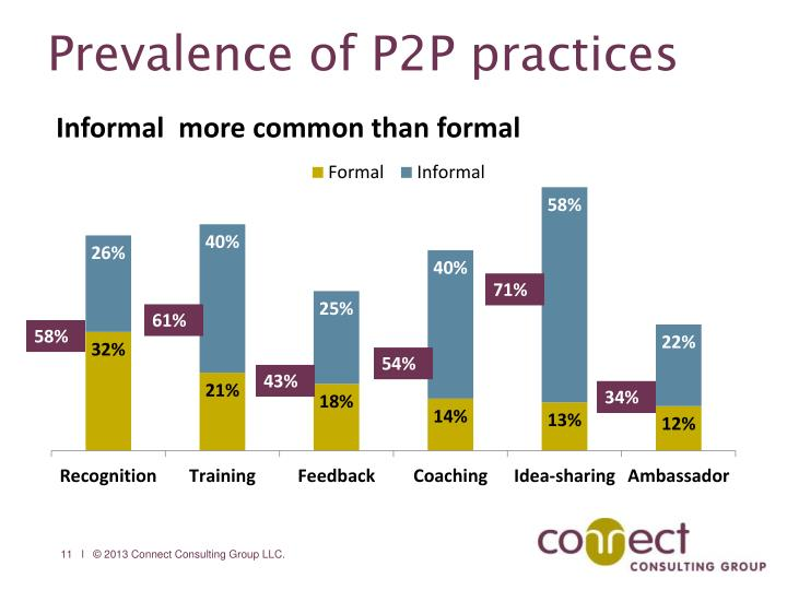 Prevalence of P2P practices