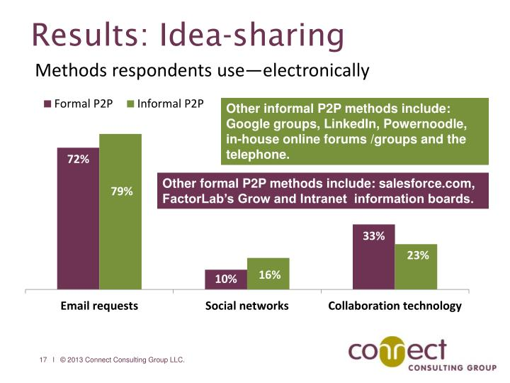 Results: Idea-sharing