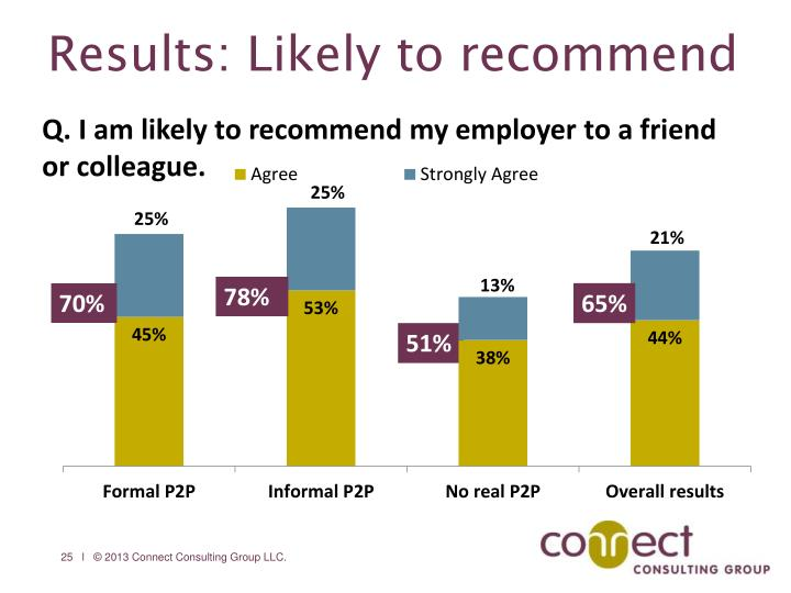 Results: Likely to recommend