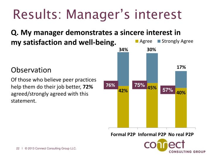 Results: Manager's interest