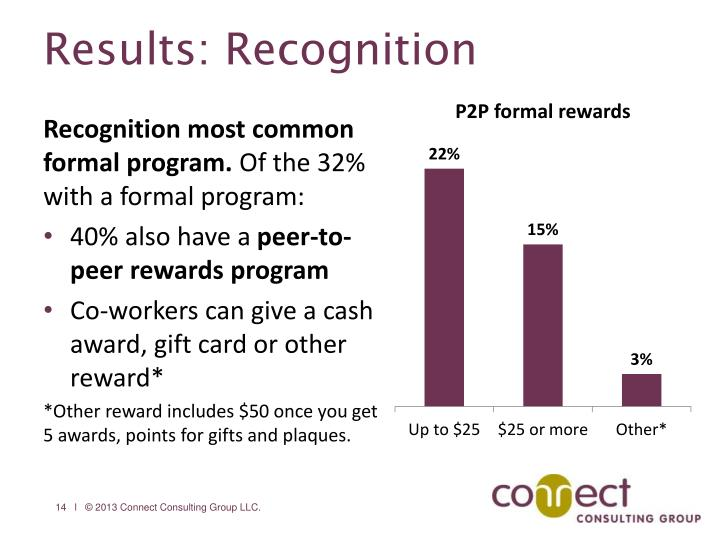 Results: Recognition