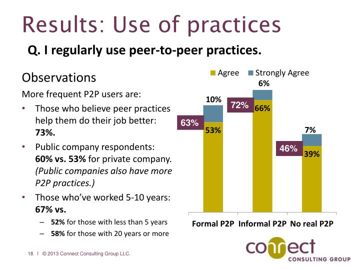 Results: Use of practices