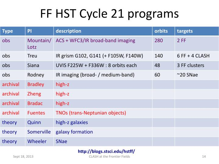 FF HST Cycle 21 programs