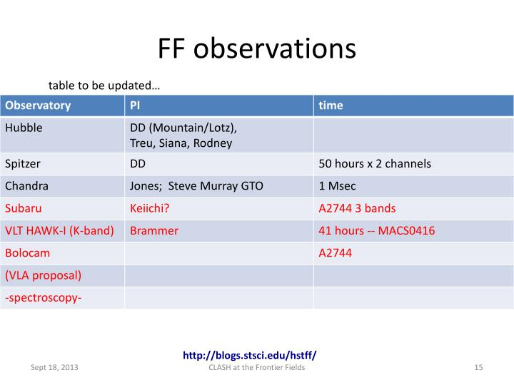 FF observations
