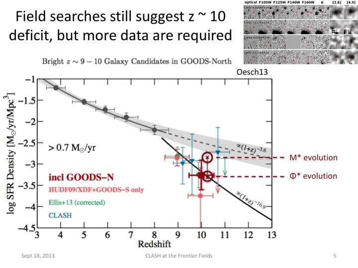 Field searches still suggest z ~ 10 deficit, but more data are required