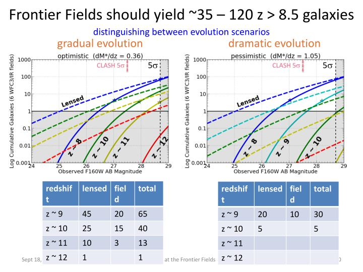 Frontier Fields should yield ~35 – 120 z > 8.5 galaxies