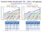 frontier fields should yield 35 120 z 8 5 galaxies