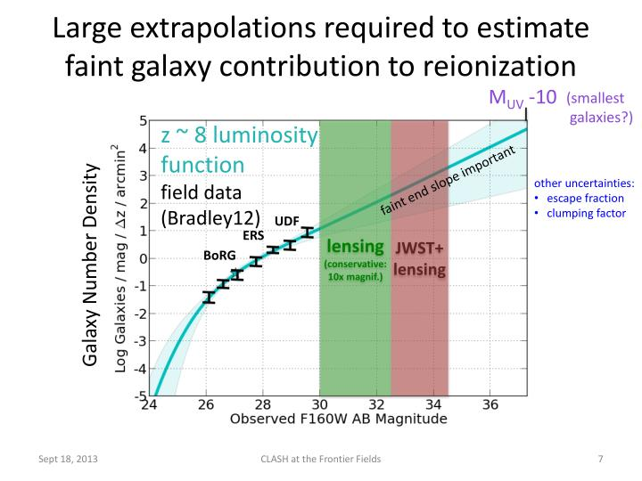 Large extrapolations required to estimate