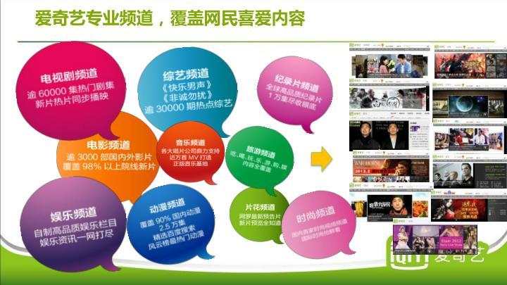 爱奇艺专业频道,覆盖网民喜爱内容