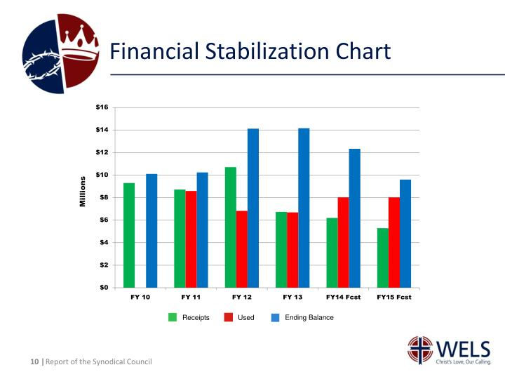Financial Stabilization Chart