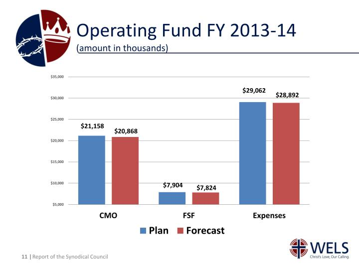 Operating Fund FY 2013-14