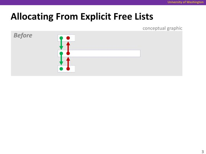 Allocating From Explicit Free
