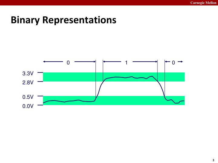 Binary representations