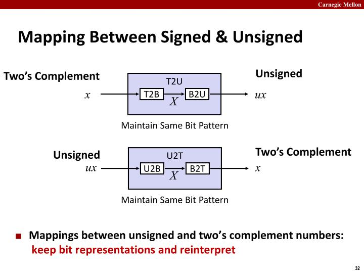 Mapping Between Signed & Unsigned