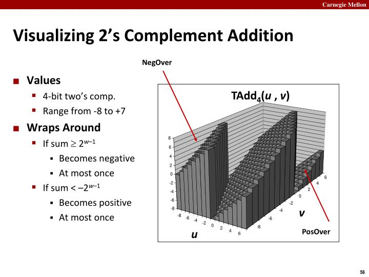 Visualizing 2's Complement Addition