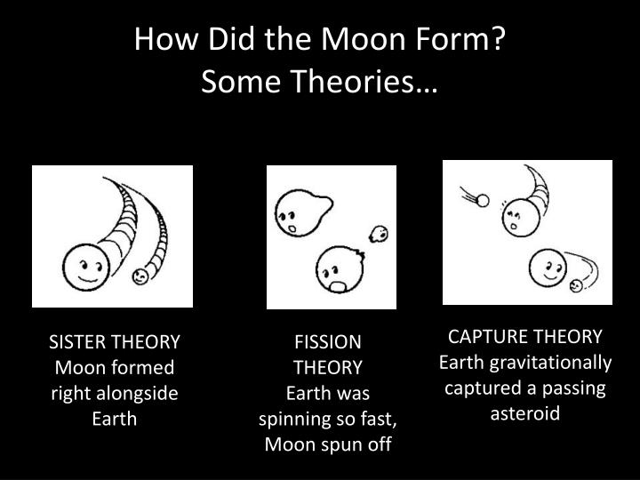 Theories of Moon formation.