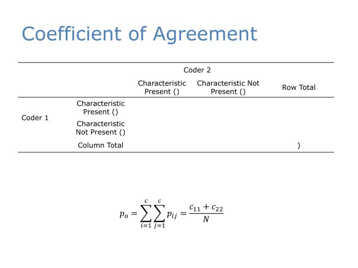 Coefficient of Agreement