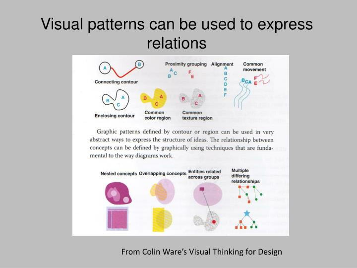 Visual patterns can be used to express relations