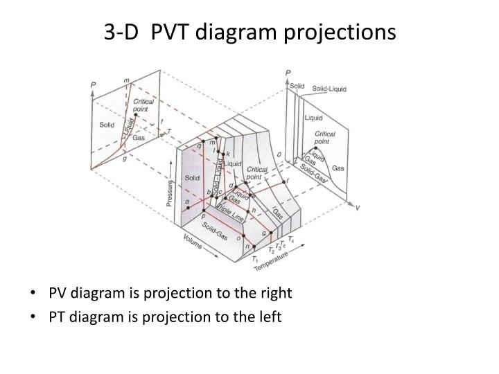 3-D  PVT diagram projections
