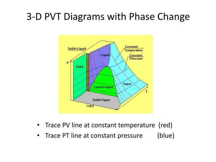 3-D PVT Diagrams with Phase Change