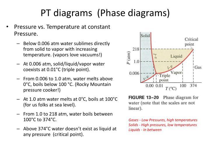 PT diagrams  (Phase diagrams)