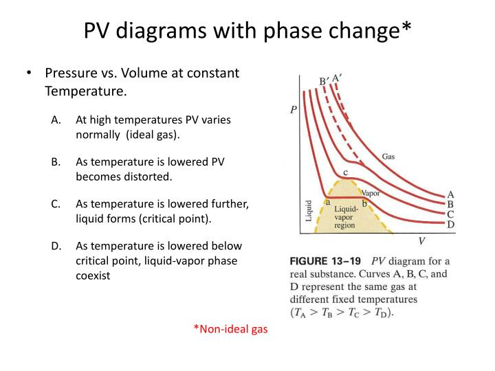 PV diagrams with phase change*