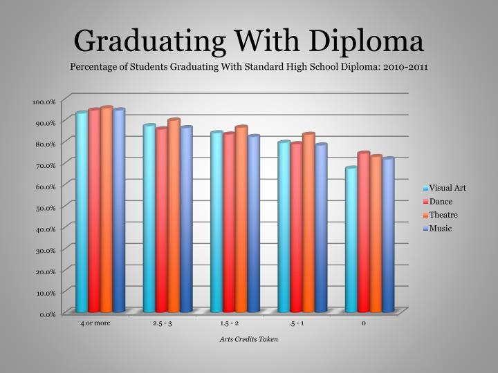 Graduating With Diploma