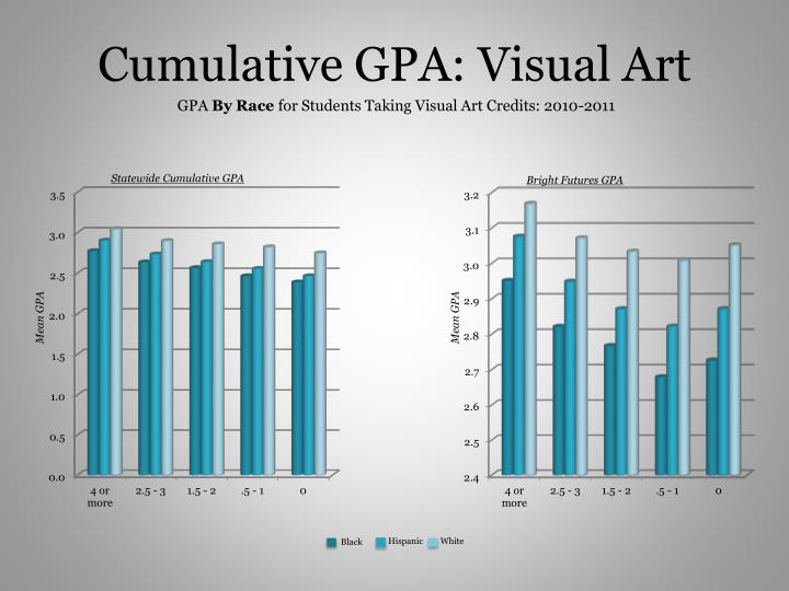 Cumulative GPA: Visual Art